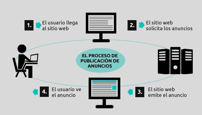 proceso-publicacion-anuncion-online