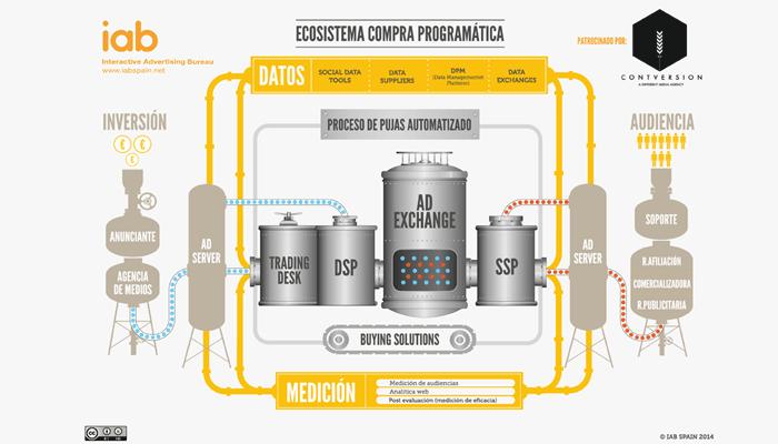 ecosistema-compra-programatica-iab