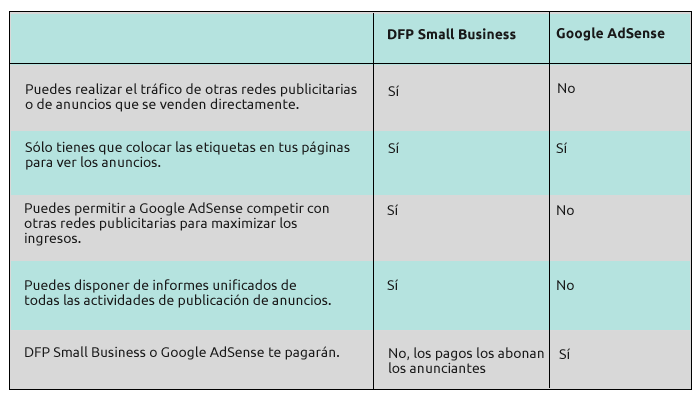 diferencias-dfp-small-business-y-google-adsense