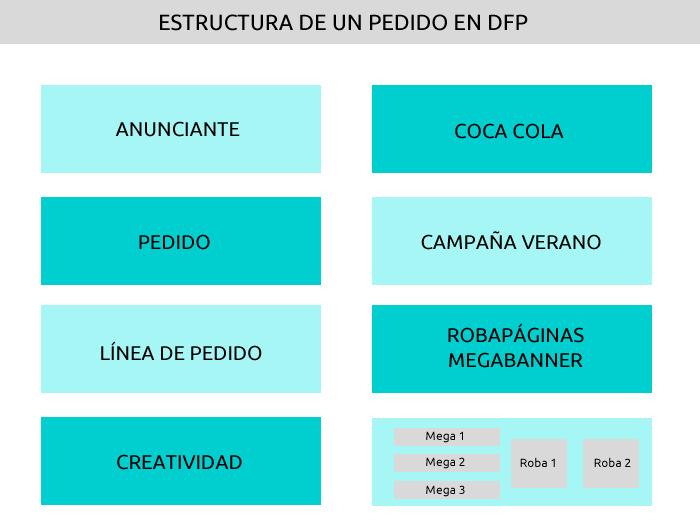 estructura-pedido-dfp