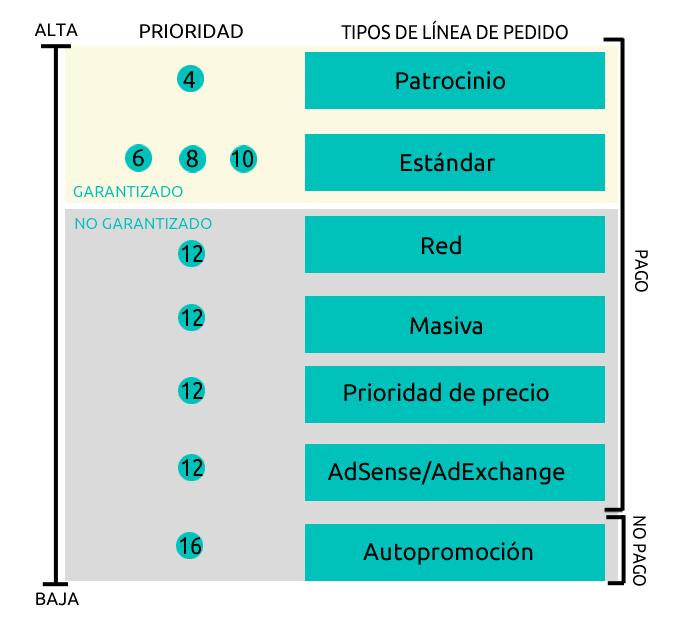 tipos-lineas-pedido-dfp